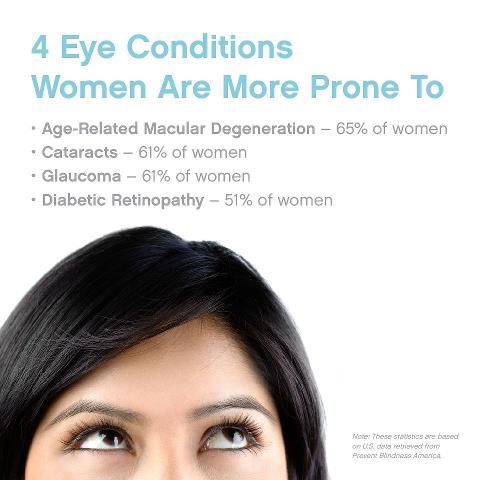 Immagine: Prevent Blindness America
