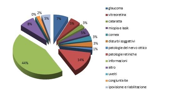 Oggetto della telefonata al numero verde di consultazione oculistica della IAPB Italia onlus 800-068506 (numero chiamate: 1894)