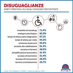 cnamc_2019_disuguaglianze-cittadinattiva-web.jpg